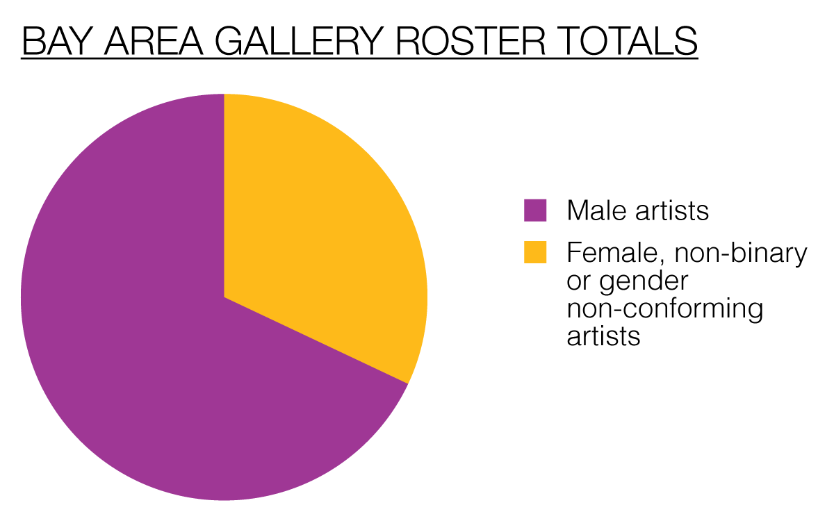 Of the 1,109 artists represented by Bay Area galleries, 68 percent are men, and 32 percent are women, non-binary or gender non-conforming.