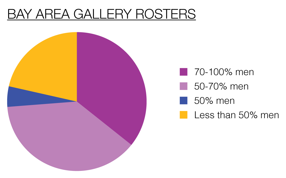 Of the 42 galleries tracked in SF Gallery Tally, only 9 represent less than 50% men.