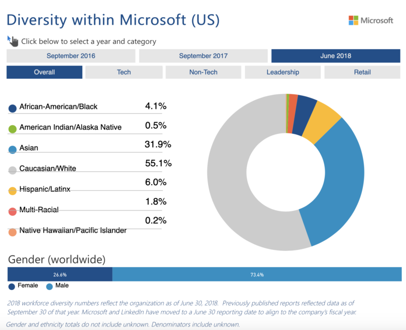 Microsoft publicly posts its diversity statistics. Gender-wise in tech, the split is roughly 80/20 male to female.