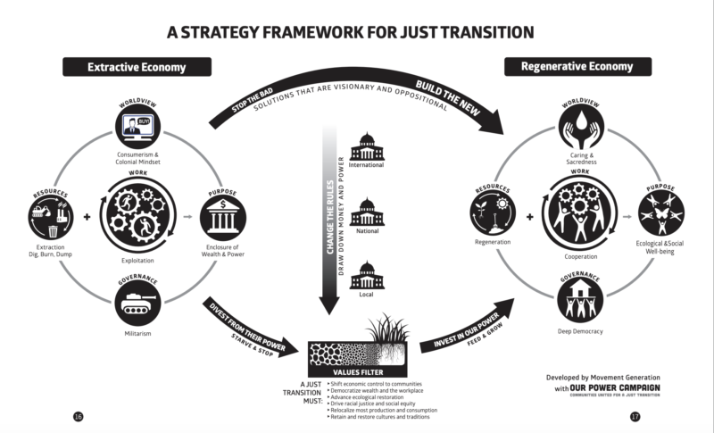 Movement Generation's Strategy Framework for Just Transition