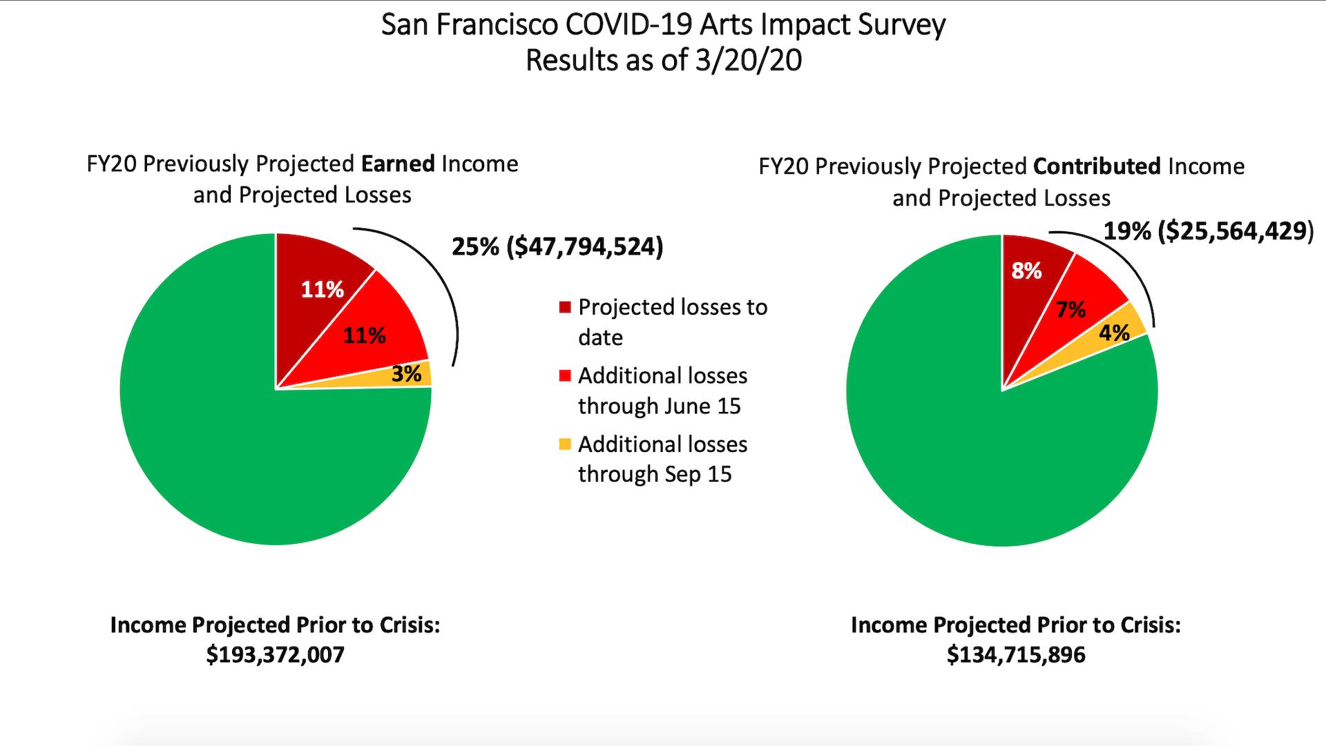 The San Francisco Arts Alliance surveyed arts organizations about the novel coronavirus' impact on revenue.