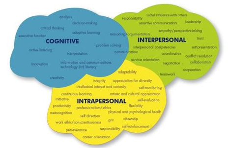 assessing my own communication and interpersonal 1 understand effective communication and interpersonal interaction in health and social care  m3 assess your communication and interpersonal  finally, i had to explore my own skills in one-to-one communication and group situations.