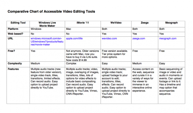 ComparativeChartofVideoTools