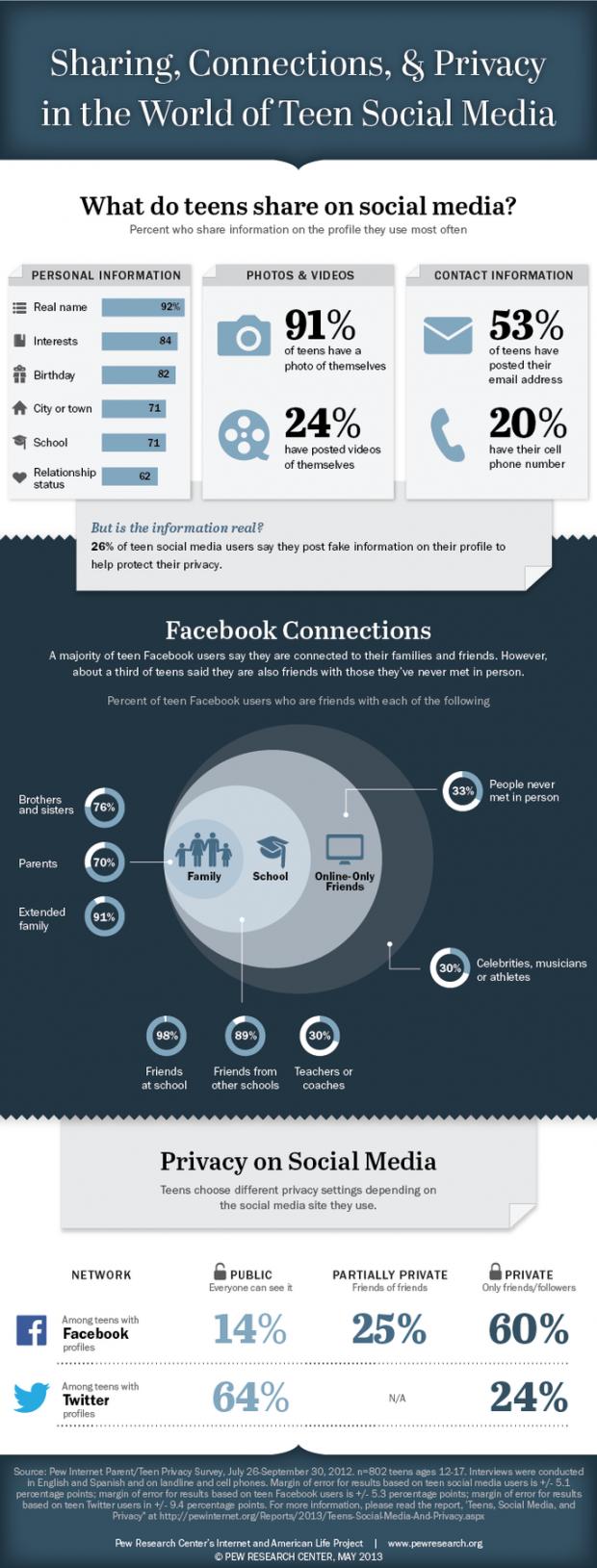 Teen social sites