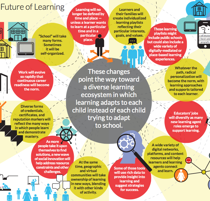 Innovative Classroom Teaching Methods ~ What the future of learning might look like mindshift