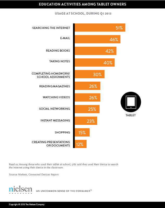 Nielsen Survey: How Students Prefer To Use Tablets In