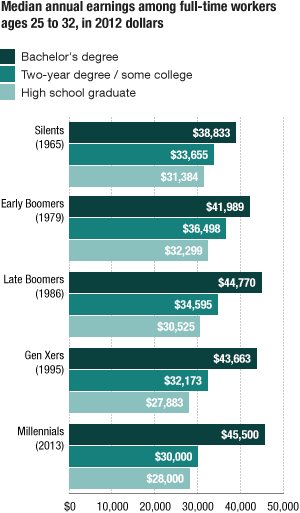 College-educated young adults make more.