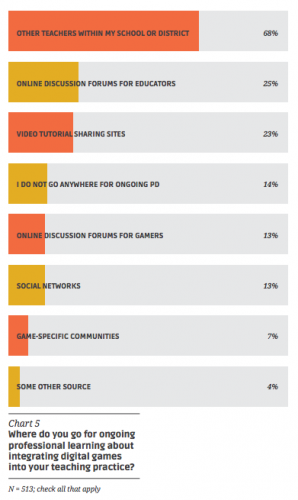 "From ""Level Up Learning: A National Survey on Teaching with Digital Games"" from the Joan Ganz Cooney Center."