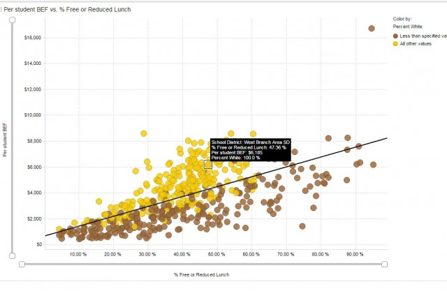The interactive graph plots per-student Pennsylvania state funding as a function of district wealth. This graph sparked a lot of discussion about equity in school funding while reinforcing math concepts in statistics like a best fit linear regression line, as well as how data is used to make arguments to the public. (David Mosenkis)