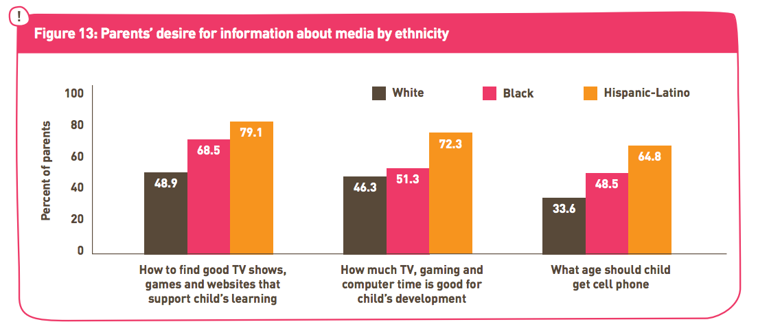 From Aprendiendo en Casa: Media as a Resource for Learning Among Hispanic-Latino Families.