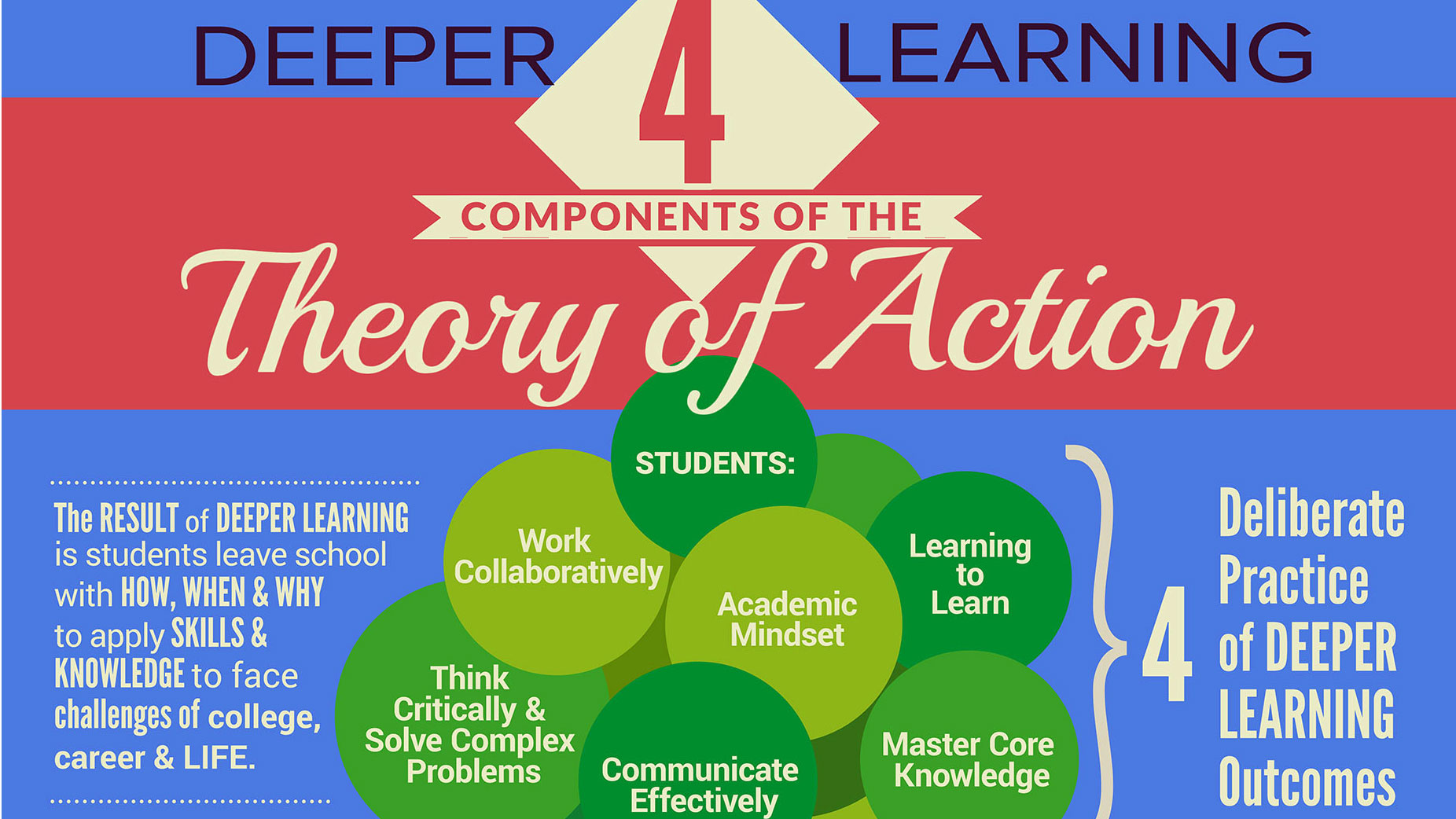 Steps to Create the Conditions for Deep, Rigorous, Applied Learning