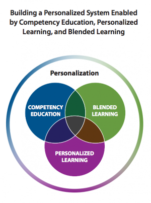 "From the CompetencyWorks report, ""Maximizing Competency Education and Blended Learning: Insights from Experts."""