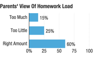 Source: Met Life Survey of the American Teacher, The Homework Experience, 2007.