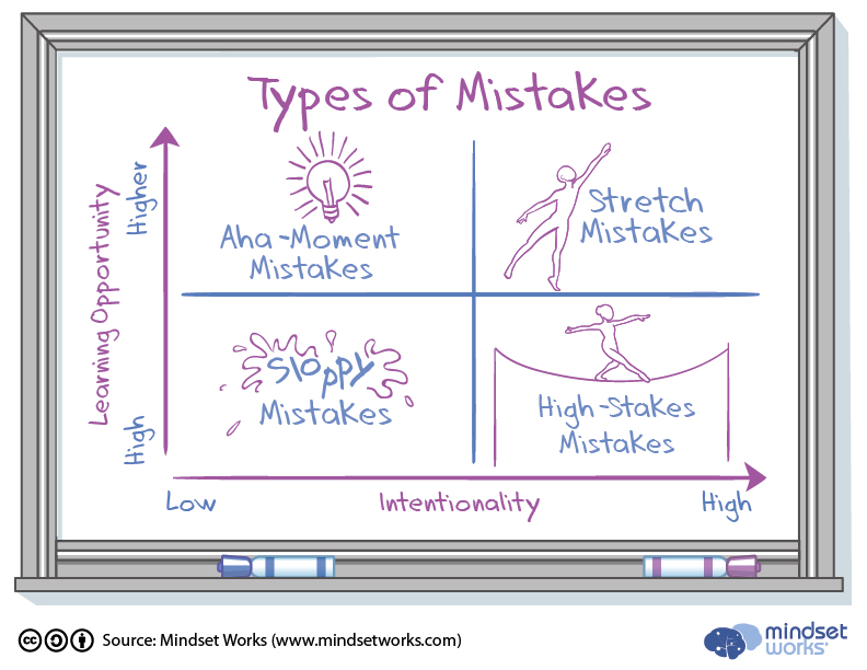 Image result for types of mistakes growth mindset