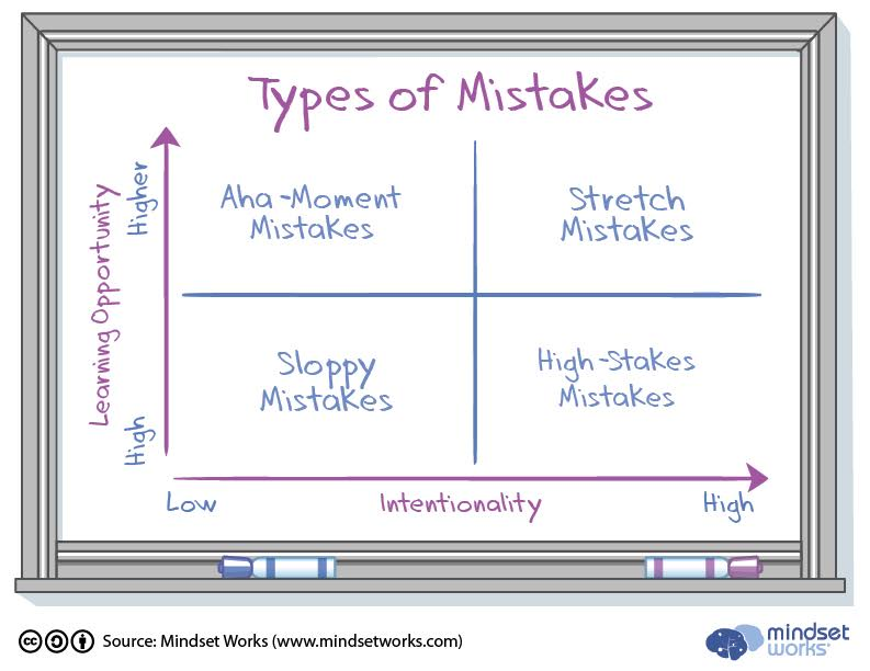 mistakes_whiteboard