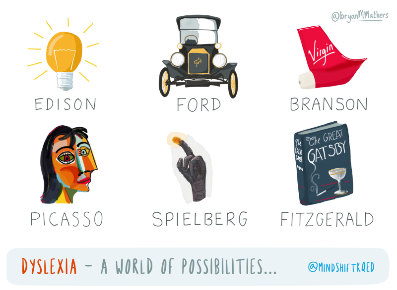 Understanding Dyslexia And The Reading Brain In Kids Mindshift >> Dyslexia And The Wider World Of Creativity And Talent Mindshift