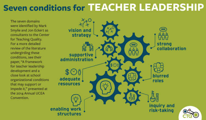 Promote Teacher Leadership
