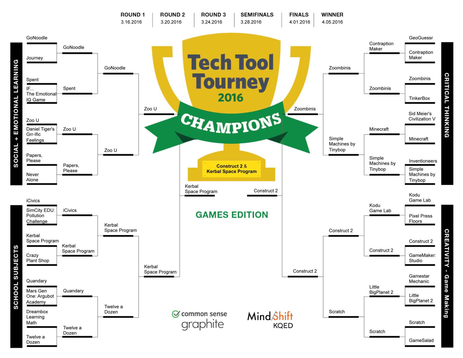 TECH-TOOL-TOURNEY-Champion