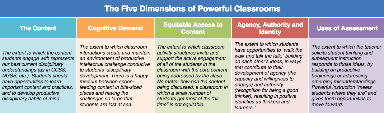 The five dimensions of the TRU math framework.