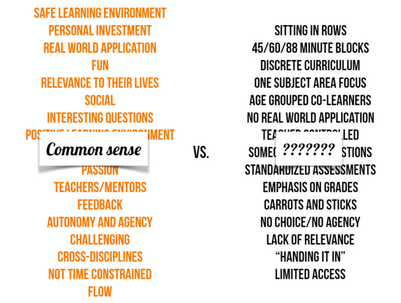 On the left are qualities many people list when describing meaningful learning experiences. On the right is a list of things done in schools.