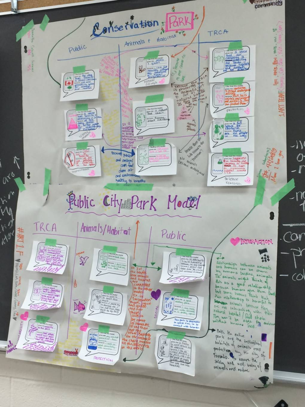 Grade 9 students from Branksome Hall beginning their Integrative Thinking experience with a challenge from the Toronto and Region Conservation Authority. Here are their Pro-Pro charts.