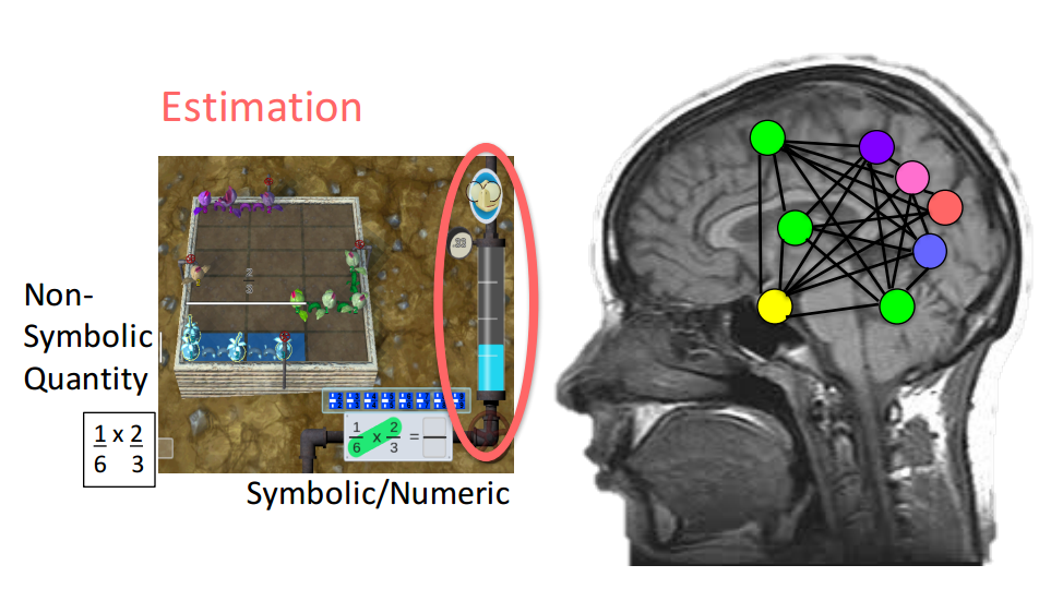 A screen capture of Fog Stone Island juxtaposed with an image of the brain shows how multiple multiple brain regions are being stimulated while working on multiplying fractions.