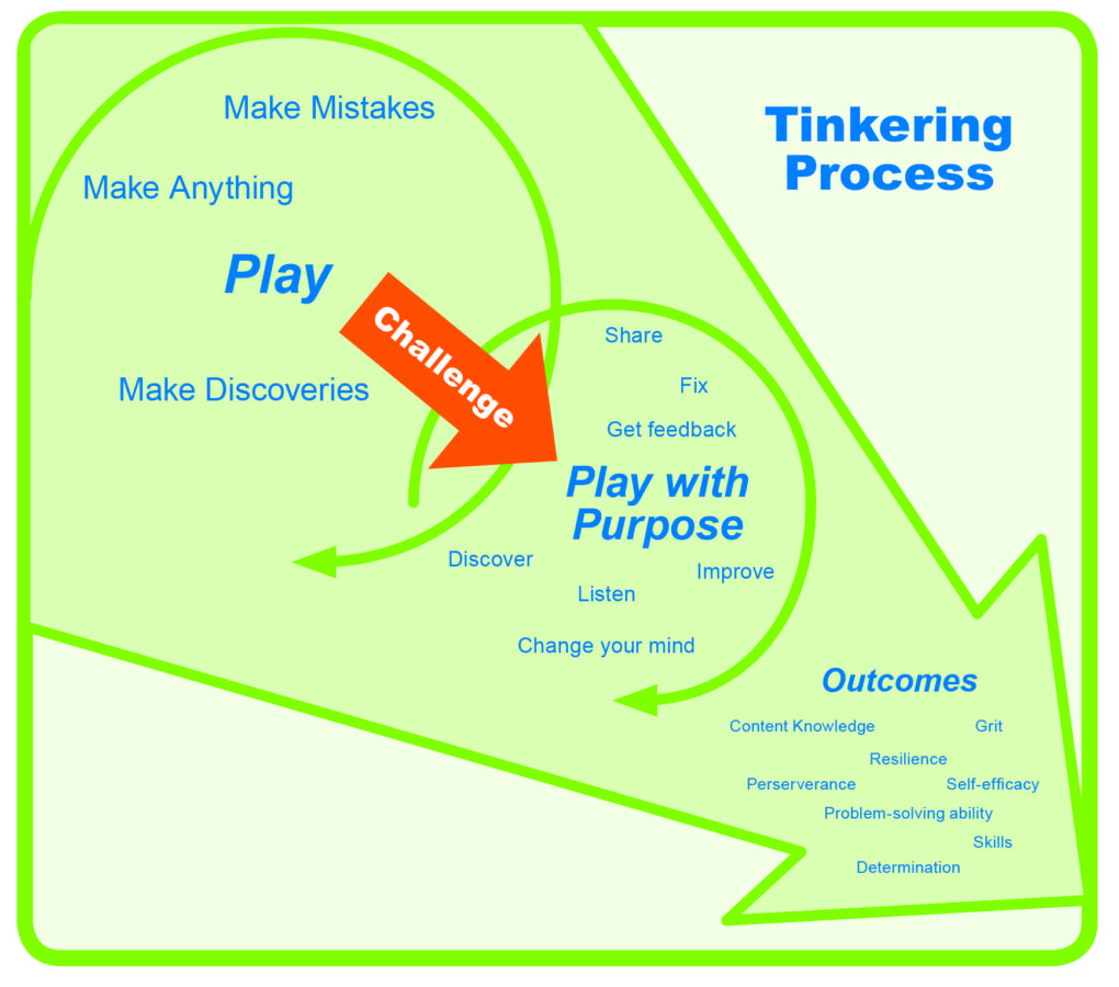 A graphic showing how play and purpose lead to outcomes when tinkering in class.