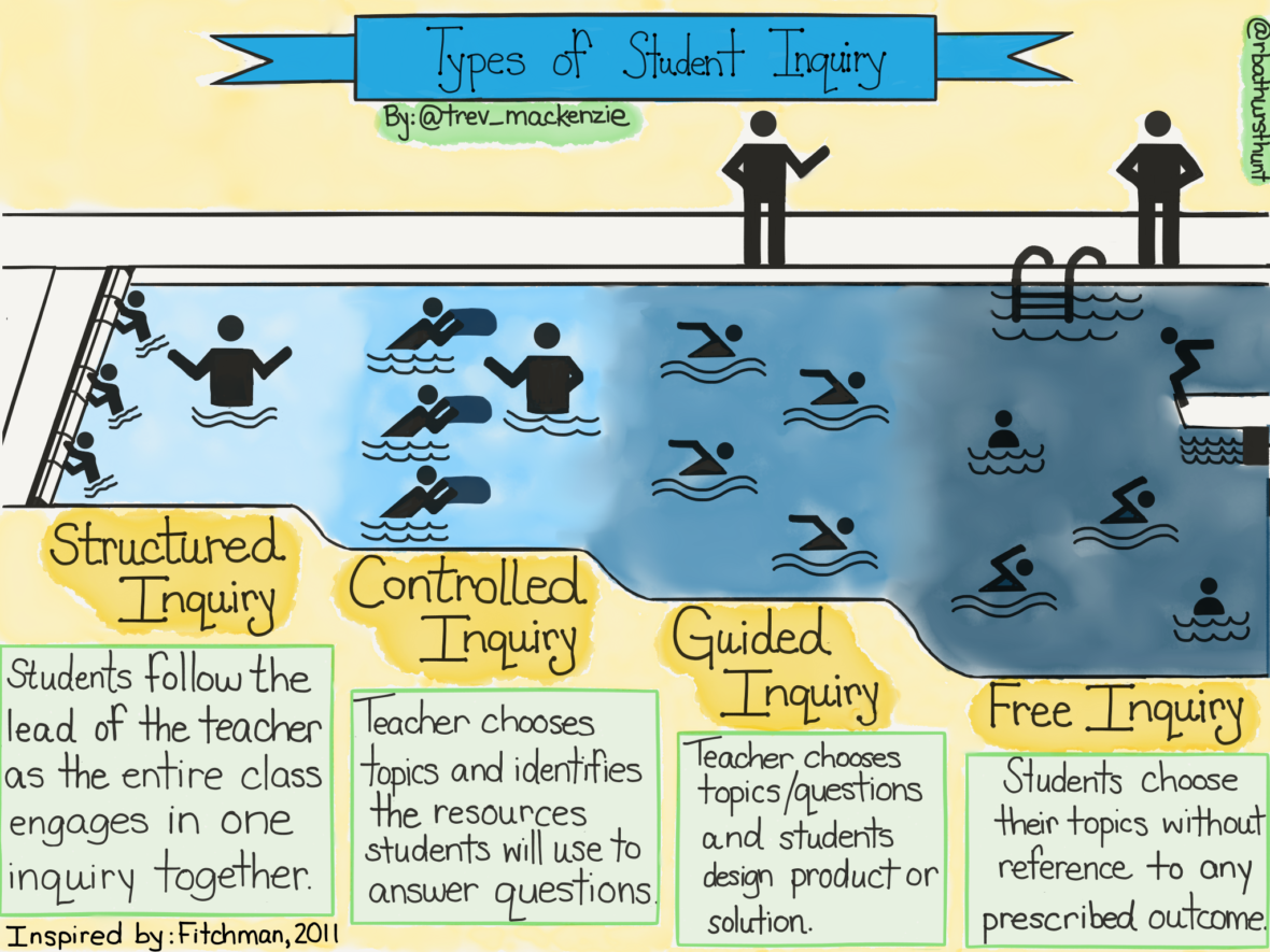 How To Ease Students Into Independent Inquiry Projects