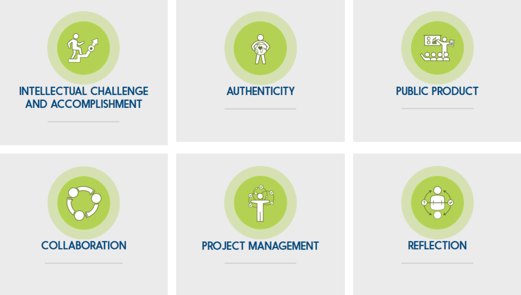 The Six Must-Have Elements Of High Quality Project-Based Learning ...