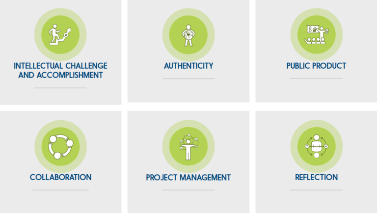Six elements for high-quality project-based learning