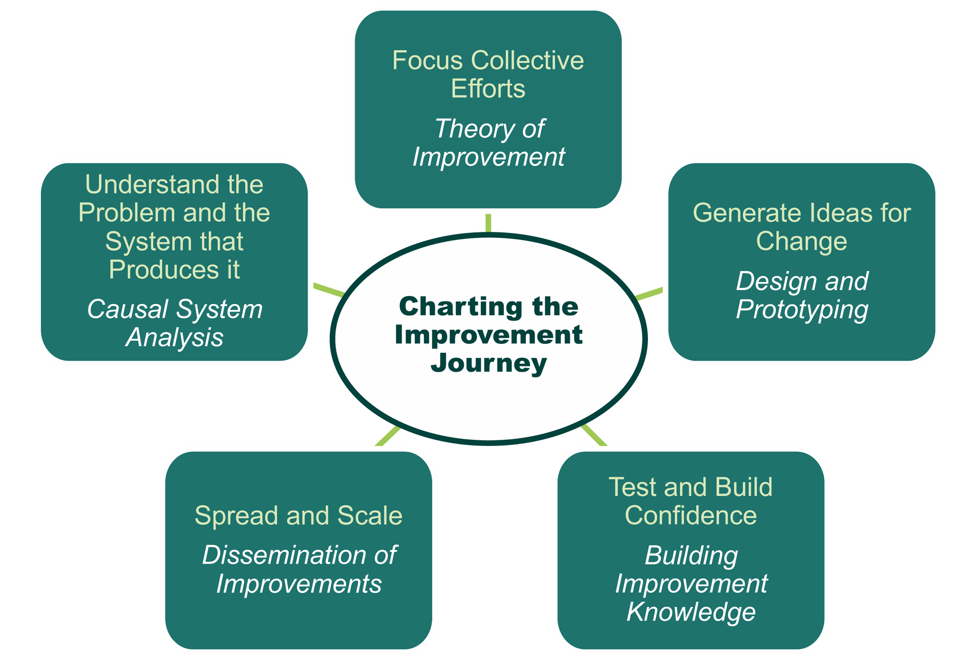 How to Plan and Implement Continuous Improvement In Schools