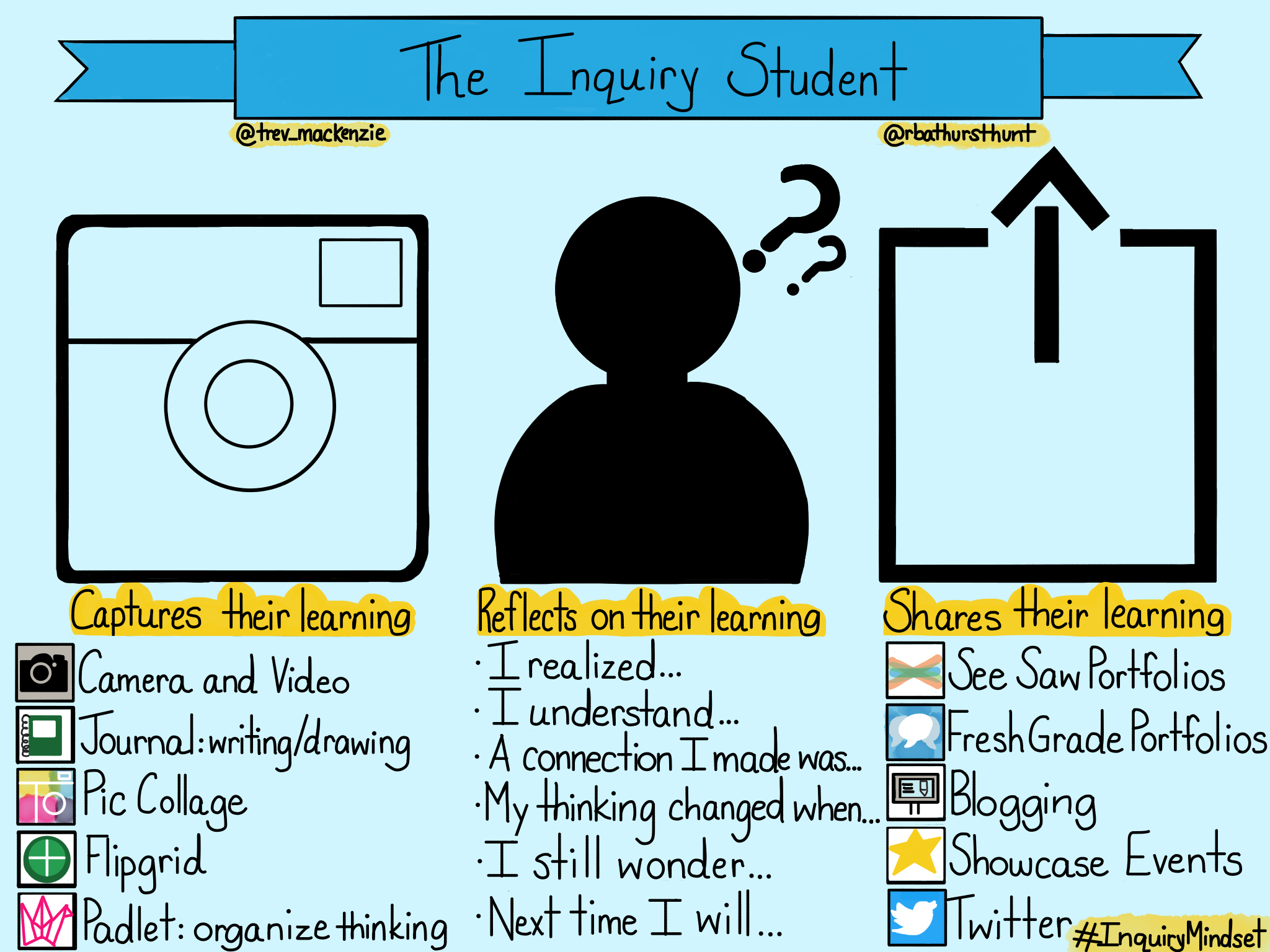 Four Inquiry Qualities At The Heart of Student-Centered Teaching