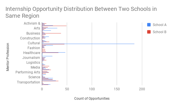 Internship opportunity distribution between two schools in same region.