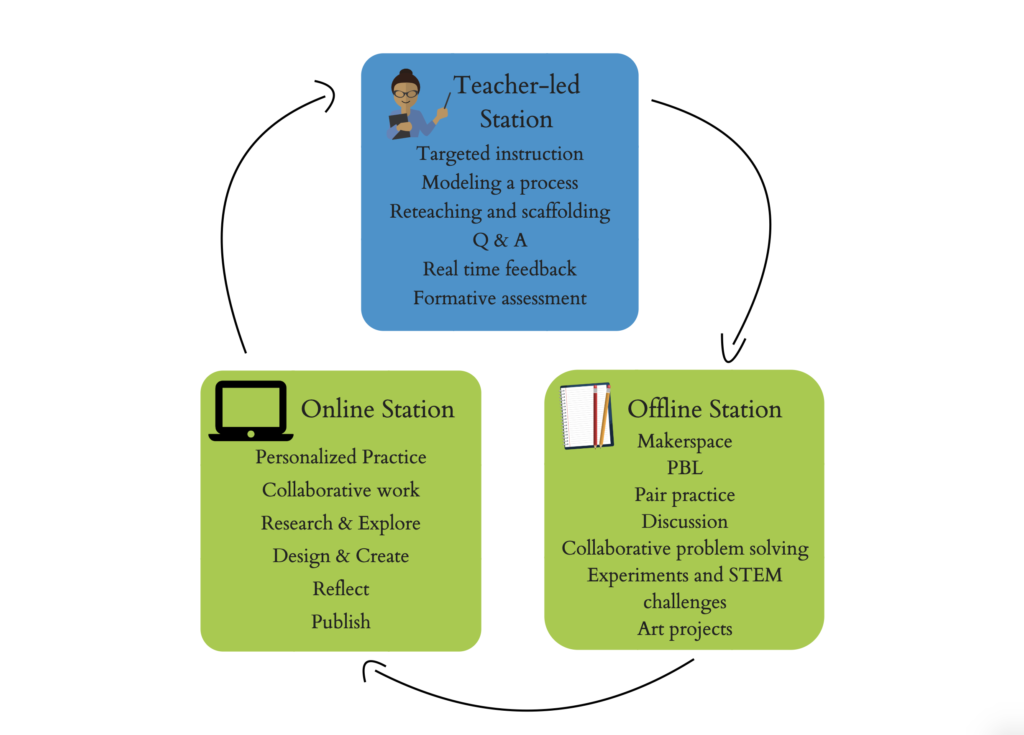 Diagram of a station rotation model using examples of teacher-led station, online station and offline station activities.