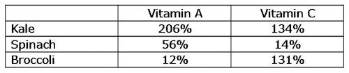 Kale nutritional info