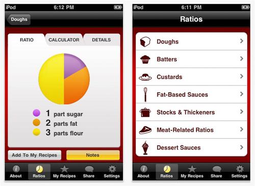 Ratios app