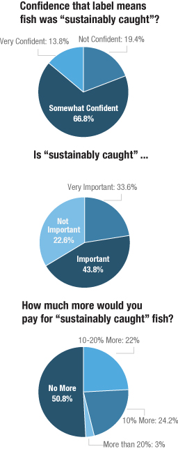 Poll results from a recent survey of 3,000 Americans, conducted on behalf of NPR, by Truven Health Analytics. Questions were asked — in general — about sustainable seafood and labeling.  Source: Truven Health Analytics-NPR Health Poll; margin of error +/- 1.8 percentage points  Credit: Matt Stiles
