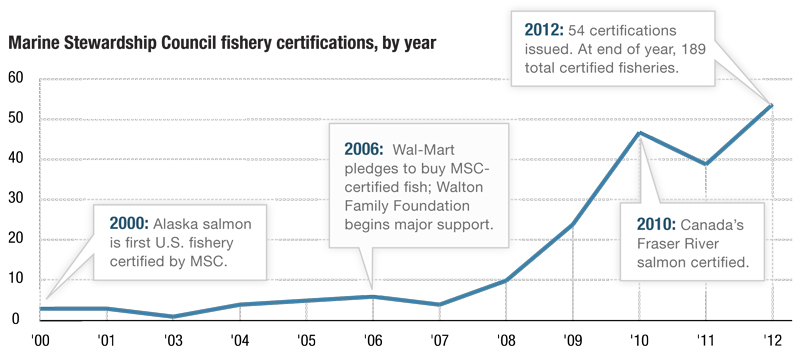 Source: Marine Stewardship Council documents, NPR research  Credit: Matt Stiles, Margot Williams
