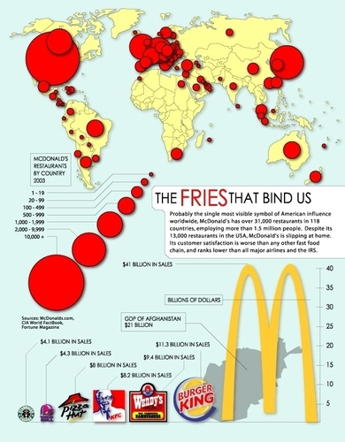 Princeton University's International Networks Archive created this map to show the global presence of McDonald's. Infographic: Jonathan Harris/Princeton University