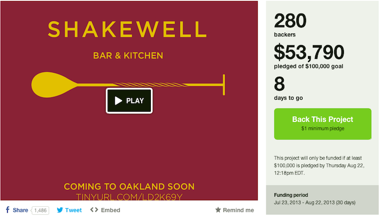 Shakewell Bar and Kitchen's Kickstarter hopes to raise $100,000 by noon on Aug. 22.