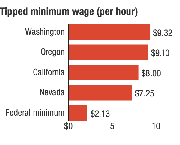 Tipped minimum wage (per hour)