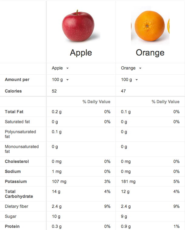 Apples Vs. Oranges: Google Tool Offers Ultimate Nutrition Smackdown