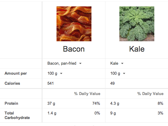 Compare Bacon to Kale. Image: Google