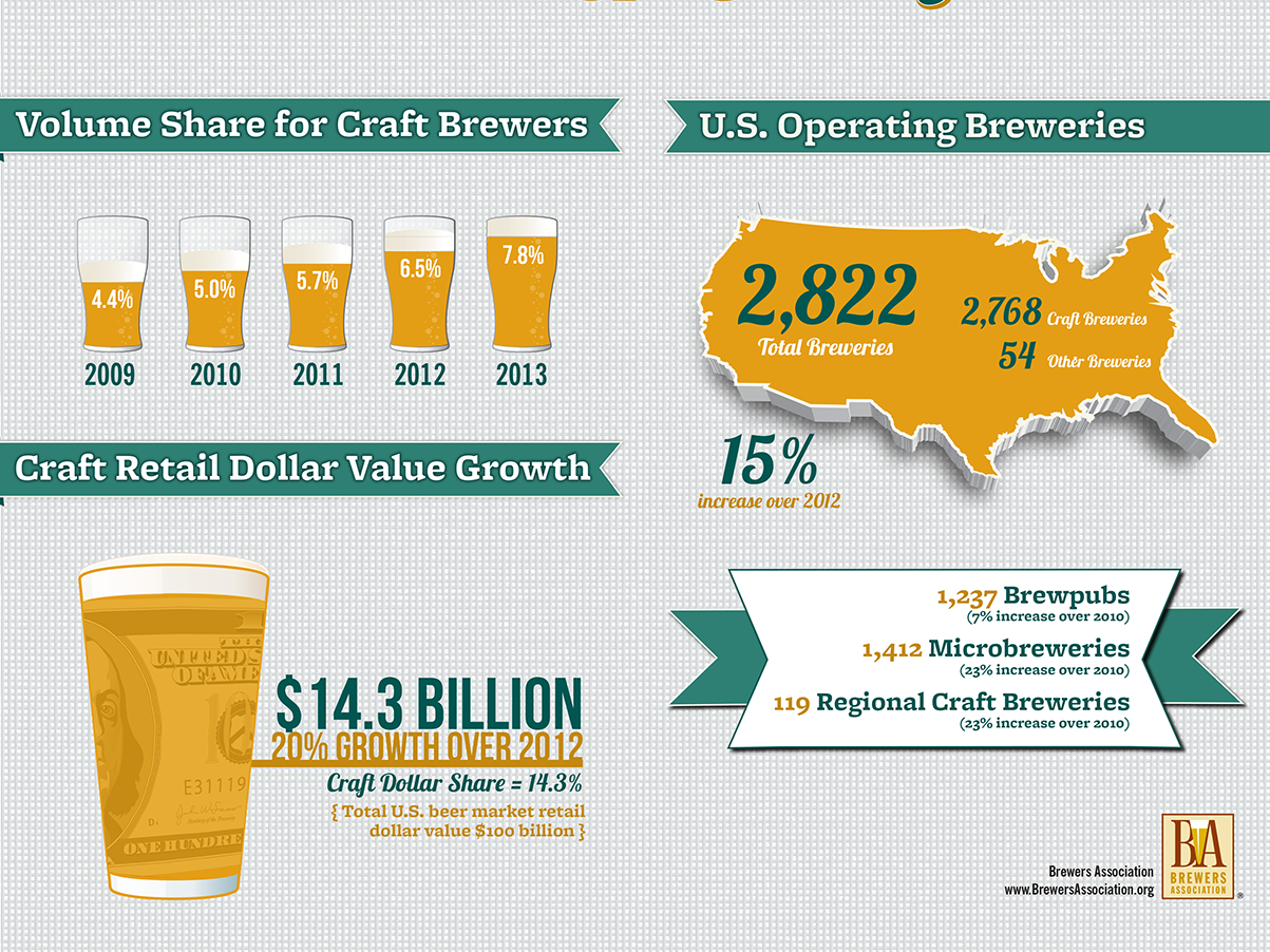 Craft breweries now make up 98 percent of all U.S. operating breweries. Of course, overall sales are still dwarfed by traditional beers. Infographic: Courtesy of the Brewers Association