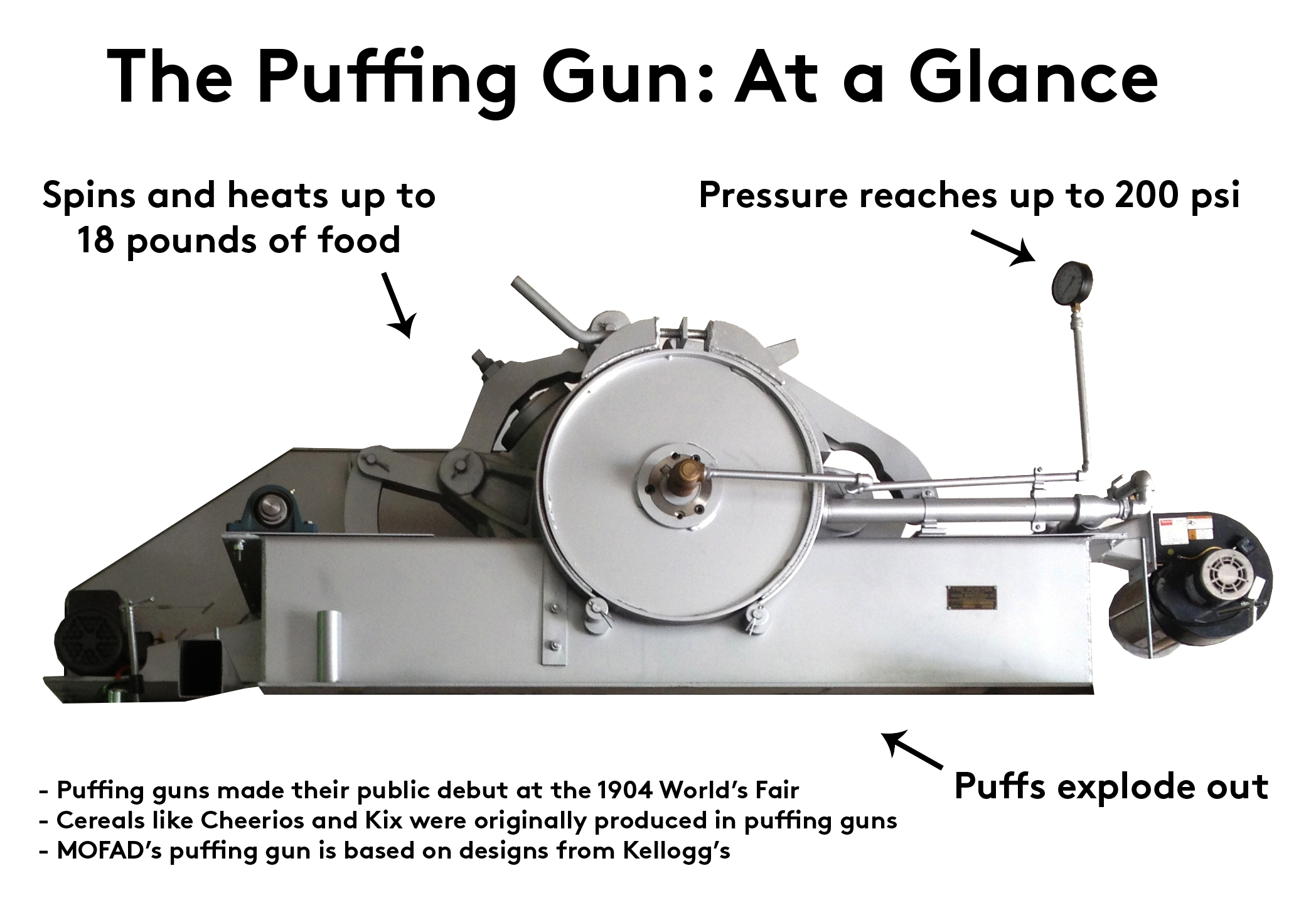 The Puffing Gun. Courtesy of MOFAD