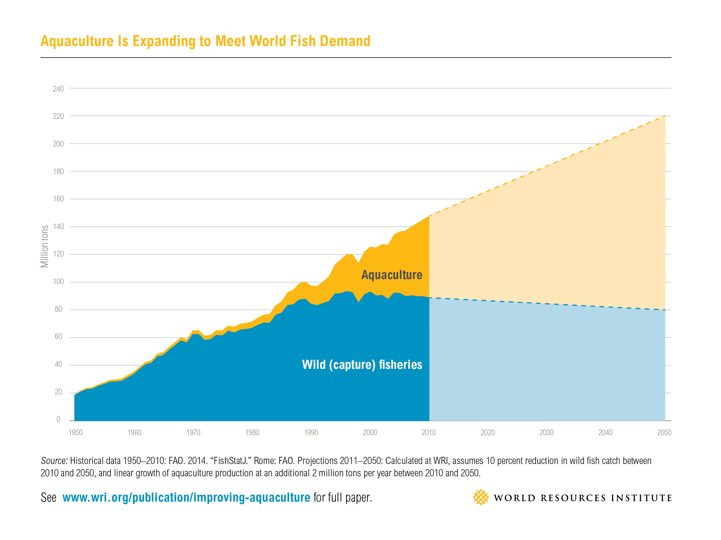 Aquaculture will have to more than double by 2050 to meet the demand for seafood. Graph: World Resource Institute