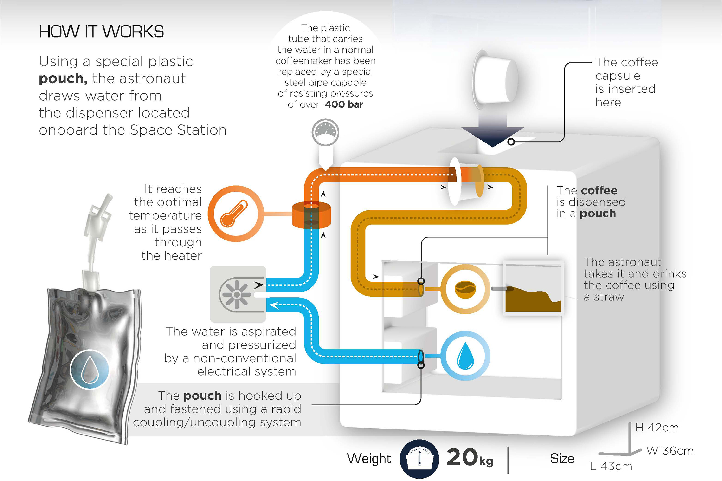 How the ISSpresso system works. Infographic: Courtesy of Lavazza
