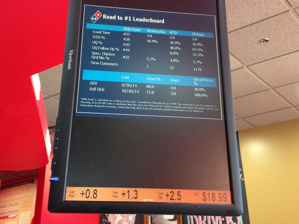A stats board displayed at the Domino's flagship store in Grand Rapids, Mich. Photo: Emily Fox/Michigan Public Radio