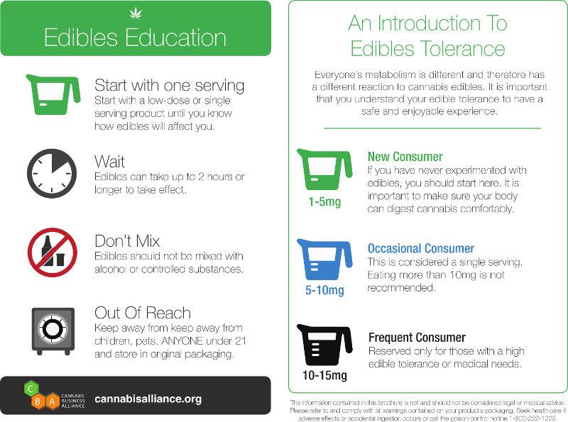 Edibles Education, CannabisAlliance.org