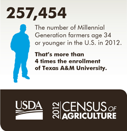 USDA Census of Agriculture